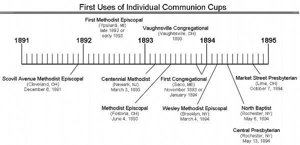 Communion Cups Timeline